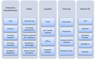 Enterprise Mobility Strategy Formulation