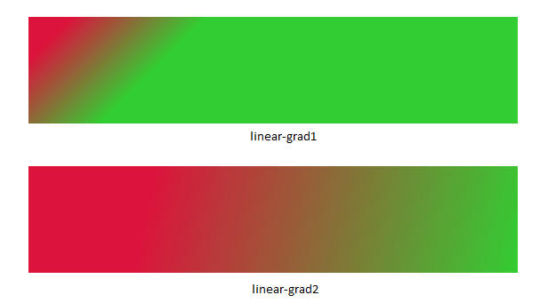 Gradients In JavaFX
