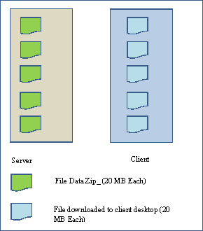 Downloading Large Files through Web Service