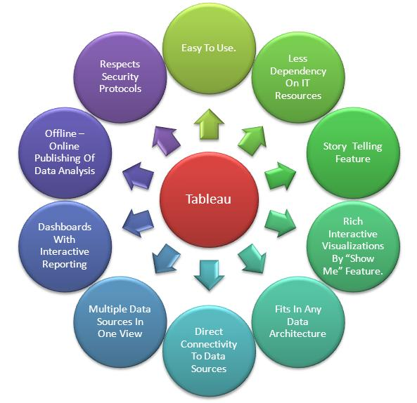 TABLEAU - Promising Business Intelligence Tool