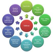 Key Features of Tableau