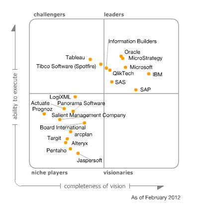 Magic Quadrant for Business Intelligence Platforms