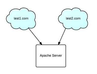 How to set up Apache Virtual Host configuration on LAMP environment?