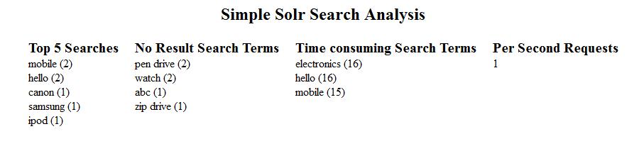 Basic Apache Solr search analysis using PHP & log4j