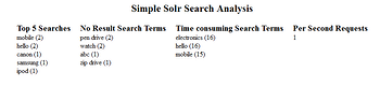 Simple Apache Solr Search Analysis