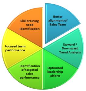 Salesforce Data Analysis