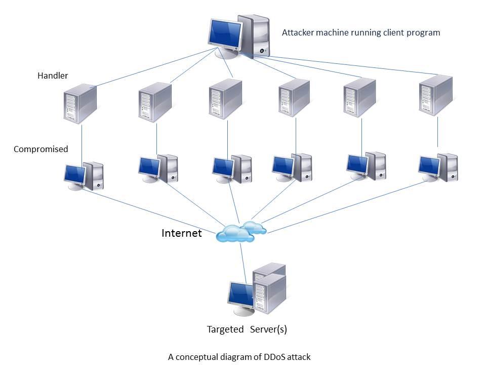 A Conceptual Diagram of DDoS attack