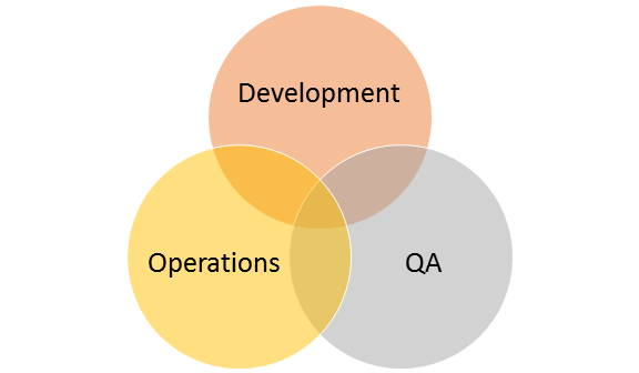 DevOps – Bringing chaotic world together to work efficiently
