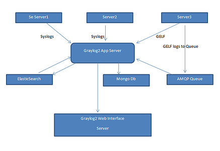 Graylog Setup - Cloud Computing Services
