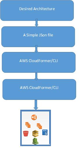 AWS CloudFormation Use Case