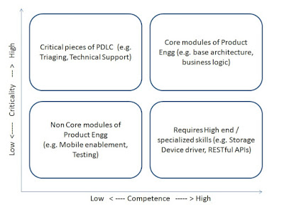 What to Outsource in Product Engineering?