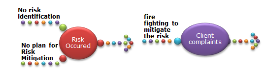 Risk Management – A proactive approach in Project/Process Management