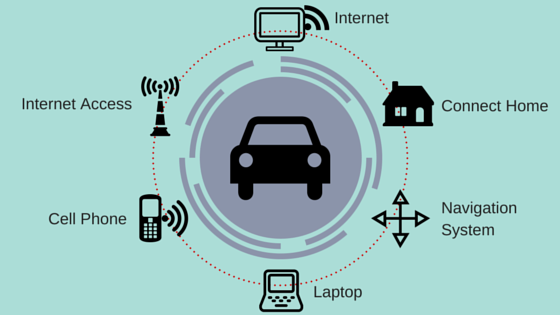 Connected Cars: The Future of Automobile?
