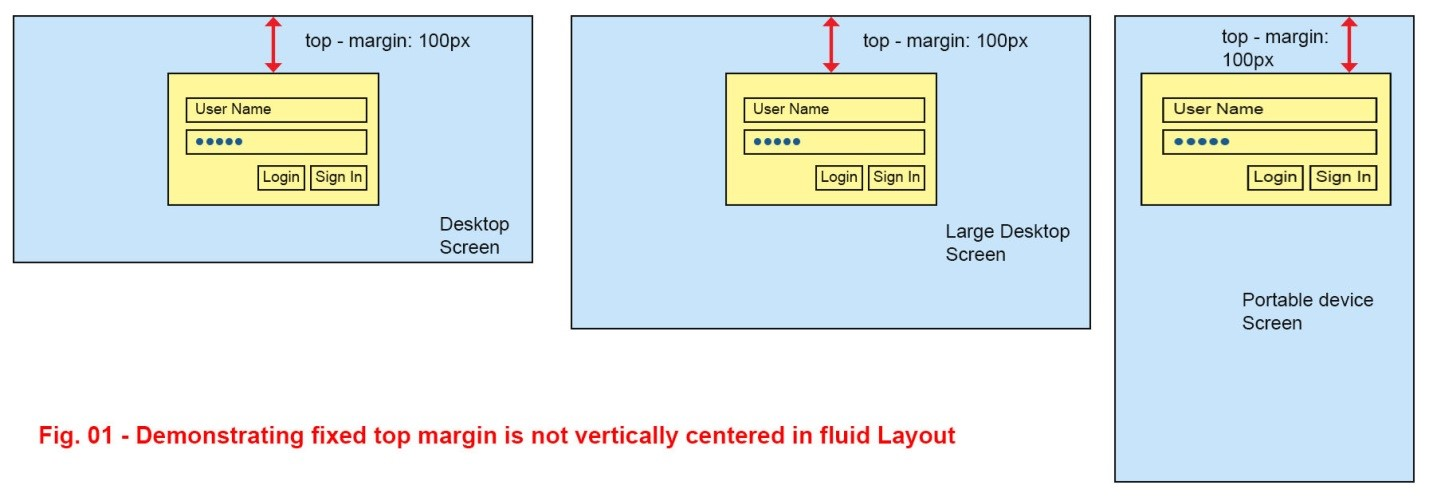Tutorial: How to vertical center align a login form or container DIV?