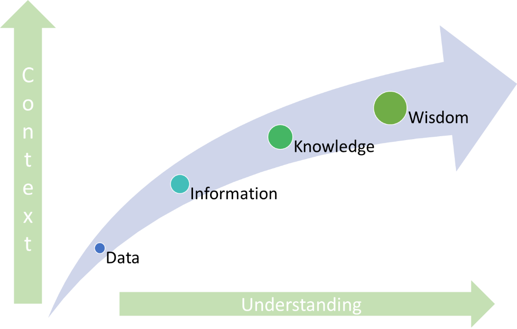Knowledge Management – A growth catalyst