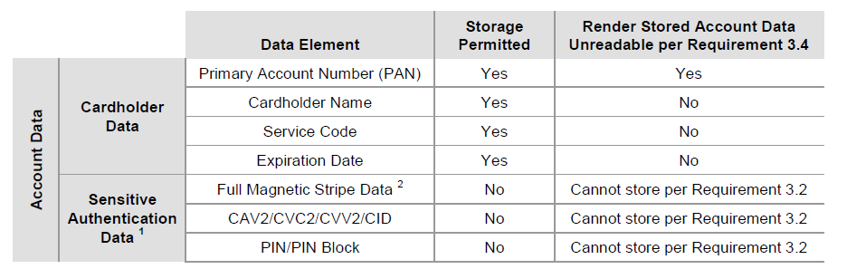 Considerations for PA-DSS Compliant Solution Development - Part 1