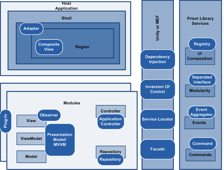 Introduction to PRISM Framework