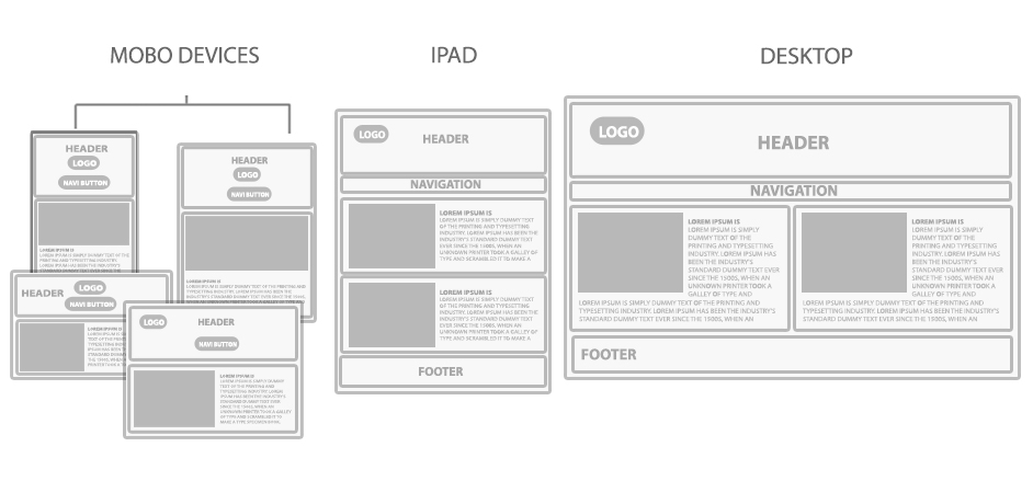 Concept of Responsive Web Design
