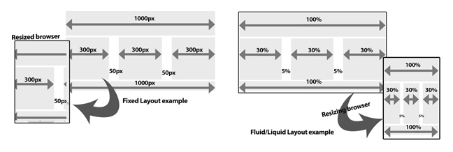 Fluid or Liquid Layout