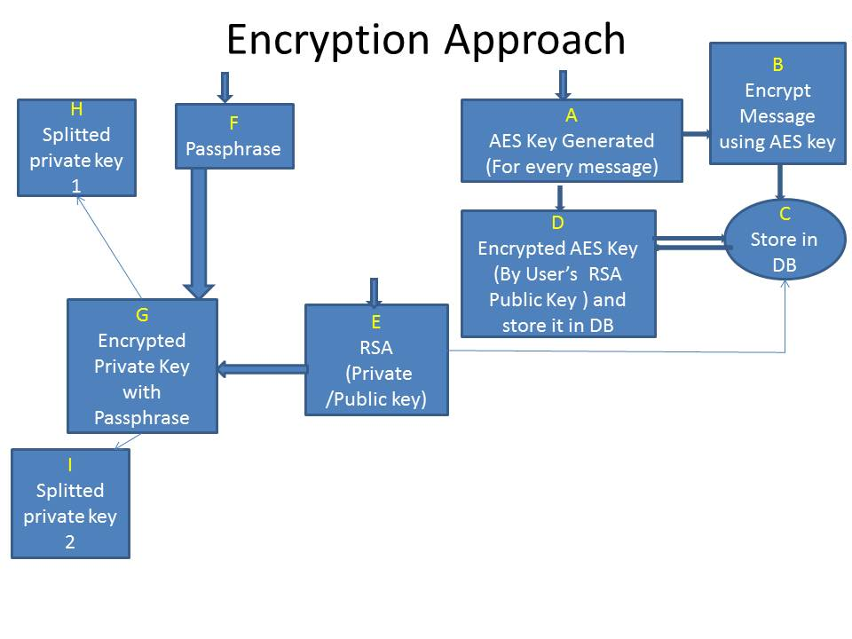 Encryption and decryption for sharing without storing a passkey