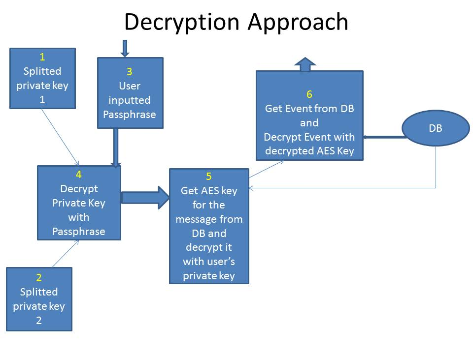 Decryption Process (Pictorial representation)