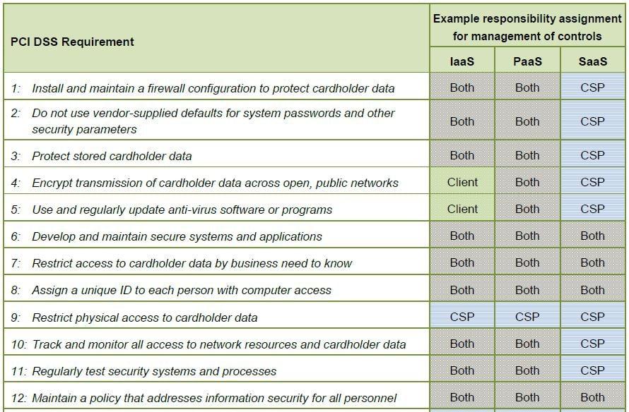 Understanding Regulatory Compliance: PCI DSS Cloud Computing Guidelines