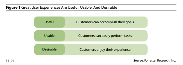 Forrester's definition for User Experience