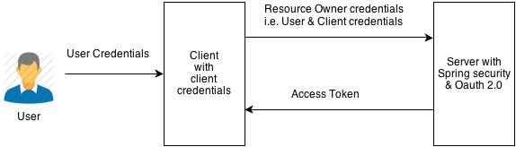 REST Authentication using OAUTH 2.0 Resource Owner Password Flow protocol