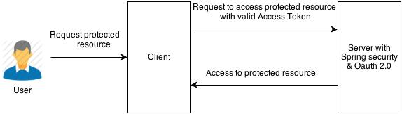 Accessing protected resource