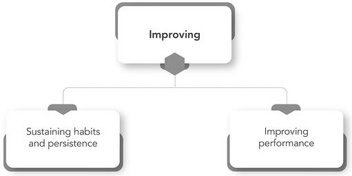 Improving-Category-Architecture