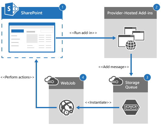 SharePoint Provider Hosted Add-in.png