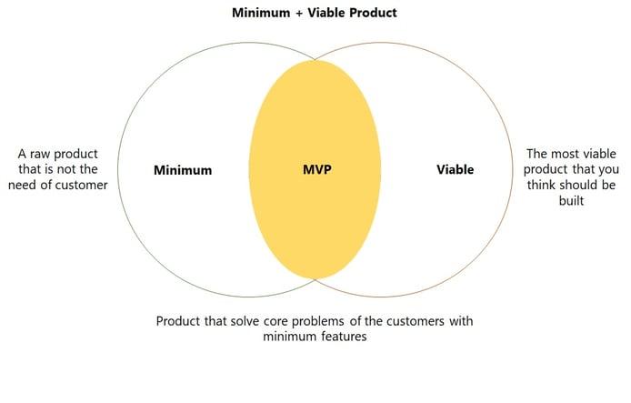 Minimum + Viable