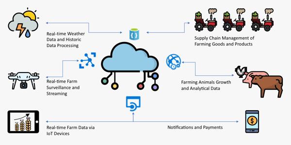 AI farming graphic