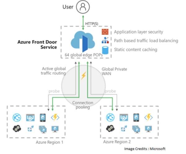 Microsoft Azure Front Door Services