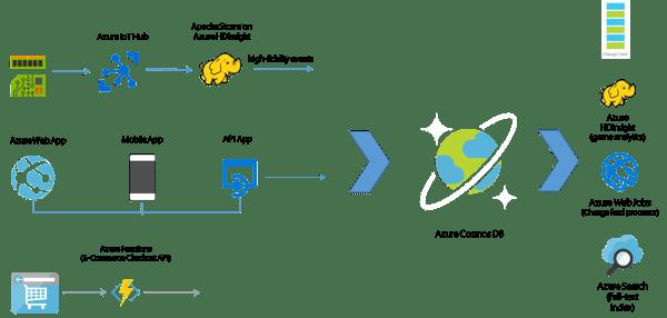 azure-cosmos-db-scenarios