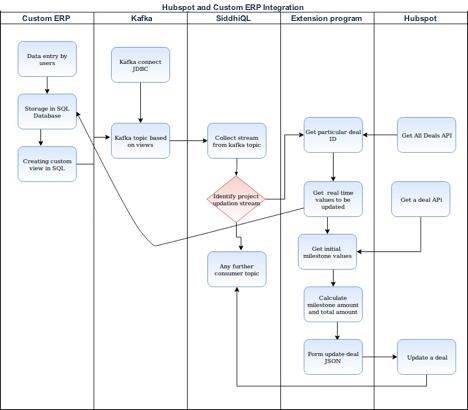 hubspot-custom-erp-integration.tif