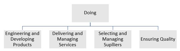 CMMI V 2. 0 Categories