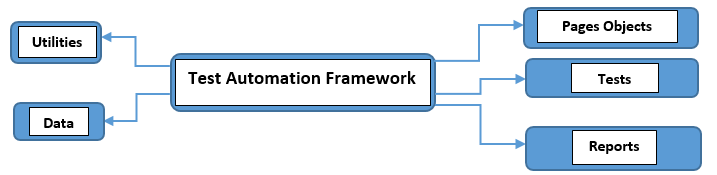 test-automation-framework
