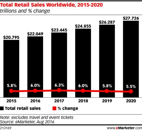 total-retail-sales-worldwide