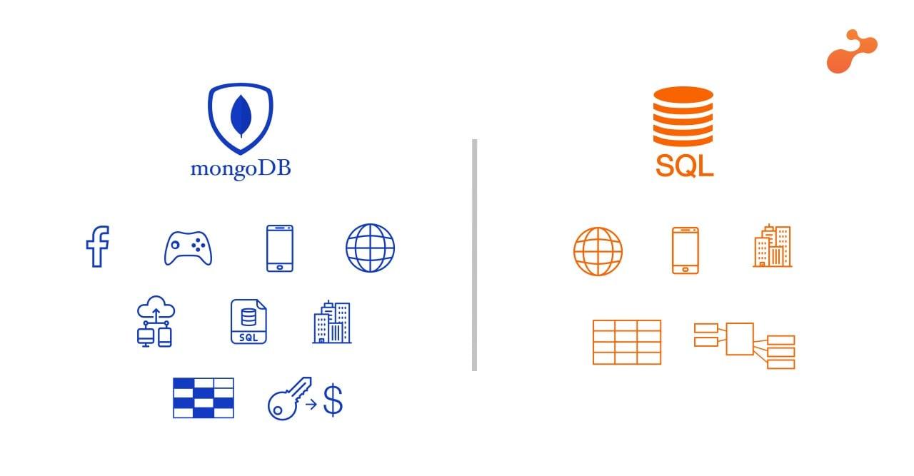 SQL Server or MongoDB