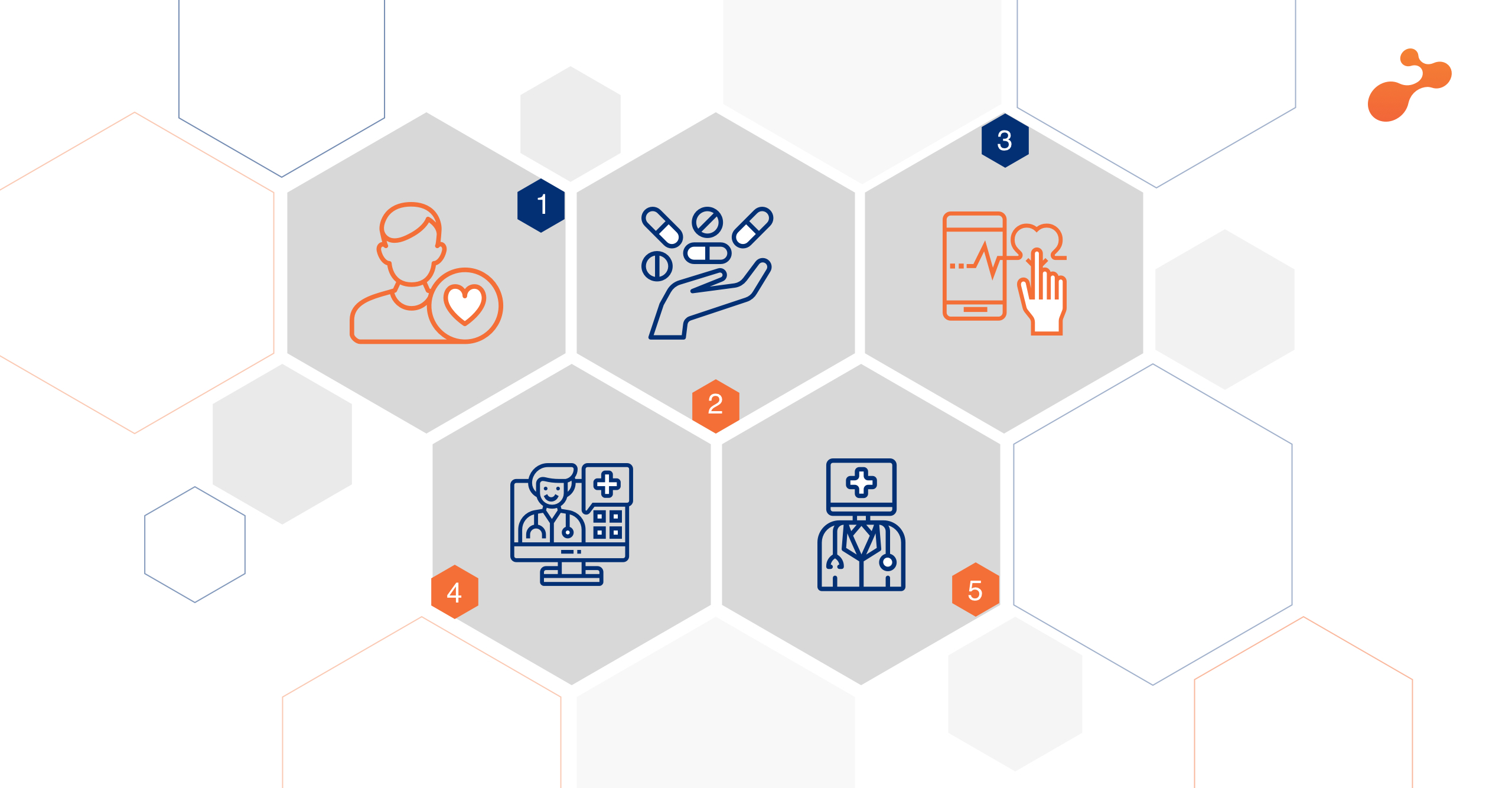 Top 5 Technology Trends in Healthcare for 2020