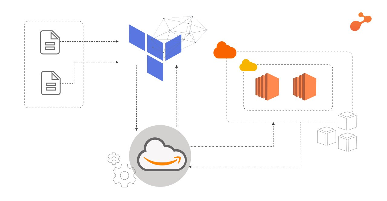 AWS EC2 Assume Role with Terraform