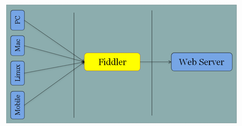 Fiddler for Mobile Application Testing