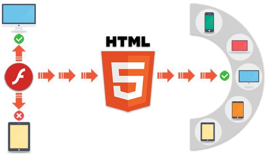 Migration from Adobe Flex to HTML5
