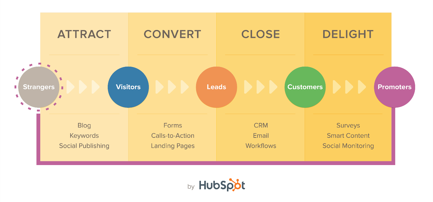 Preparing for WordPress-to-HubSpot migration