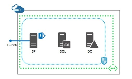 Moving your SharePoint workload to Azure – Things you should know